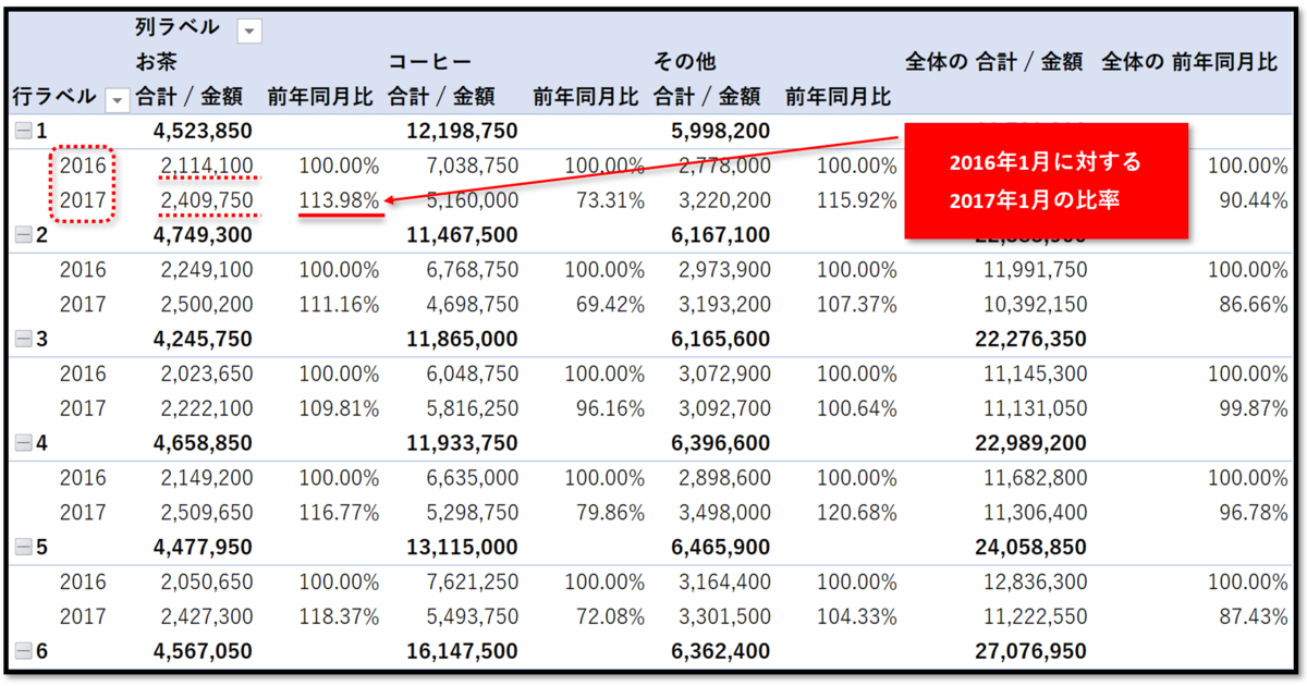 ピボットテーブルで「前年同月比」の集計資料を作成する - Excelの機能 ...