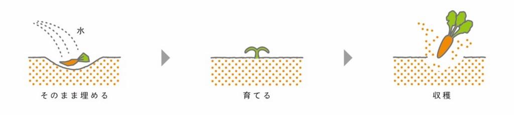 f:id:k-oyama19950314:20170302145315j:plain