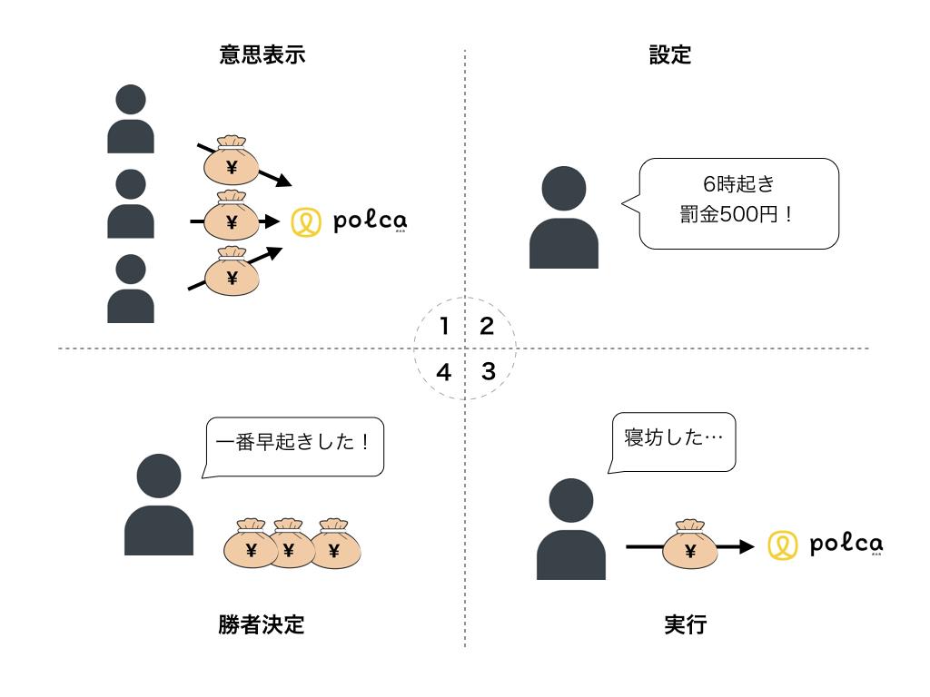 f:id:k-tanaka-dog:20180210092525j:plain