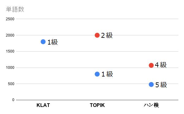 韓国語 試験 難易度