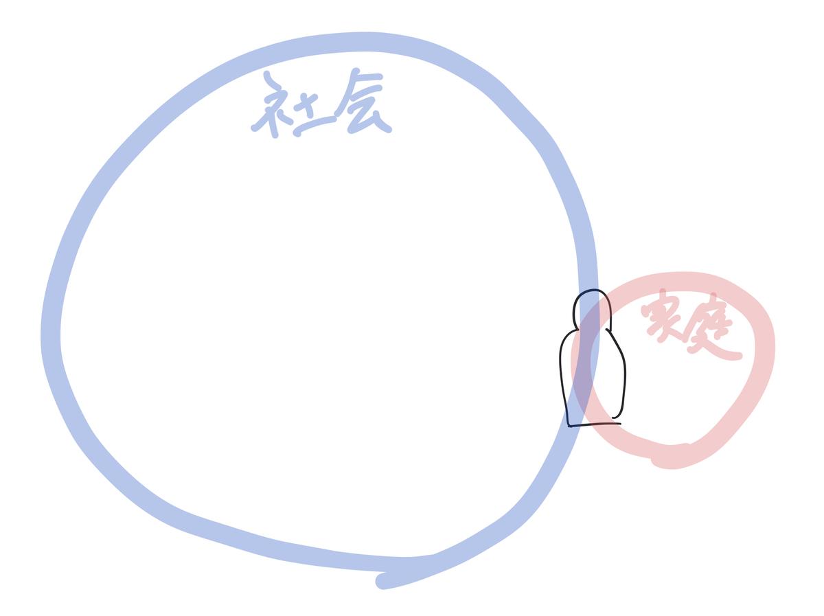 社会と家庭の図