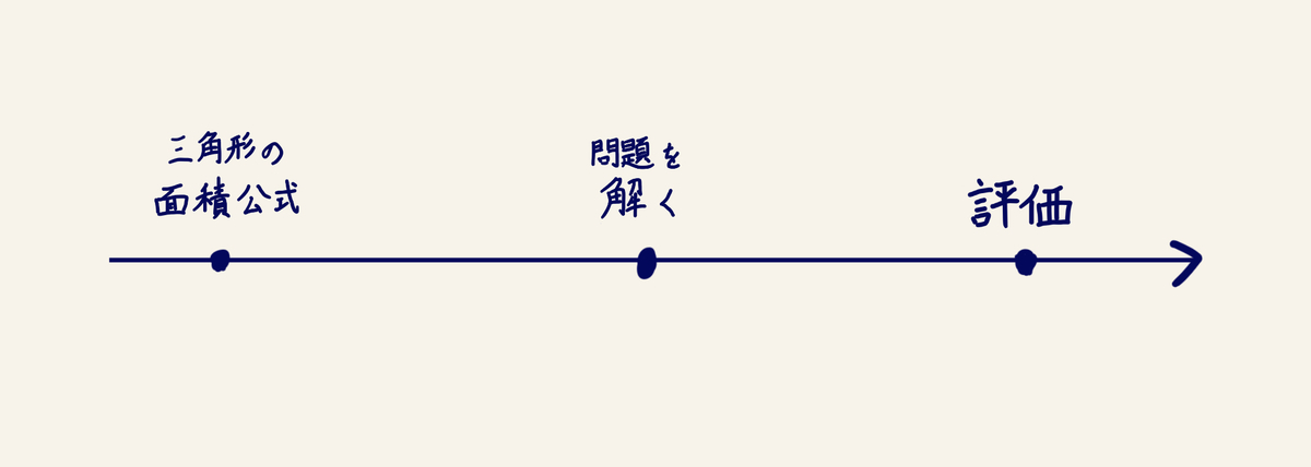 単線型の図式