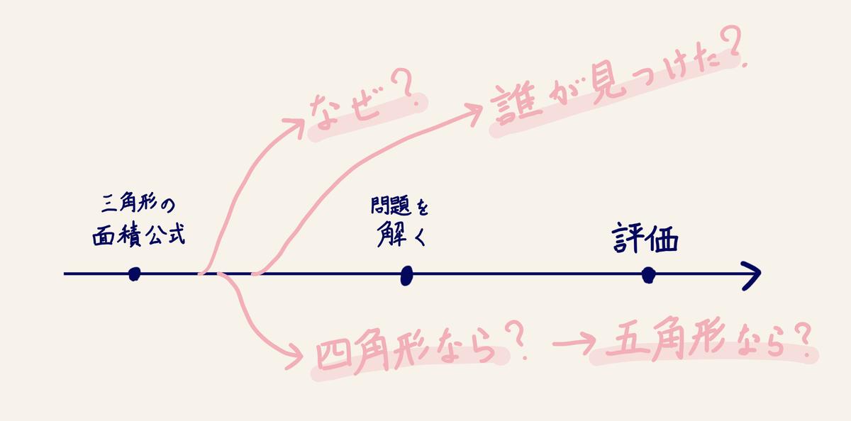 単線型と自由な学びの比較