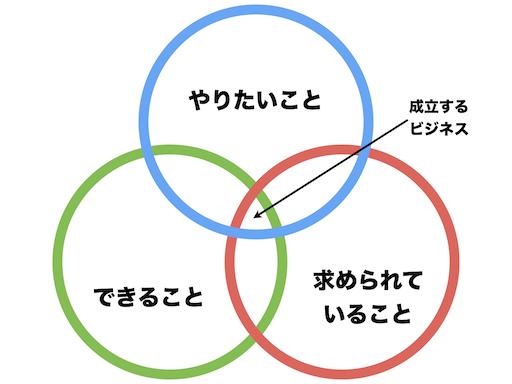 f:id:k_takasaki:20180212194820p:plain