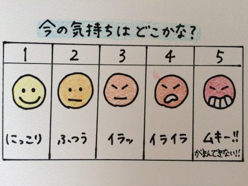 感情コントロール