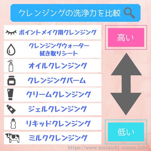 クレンジング洗浄力比較