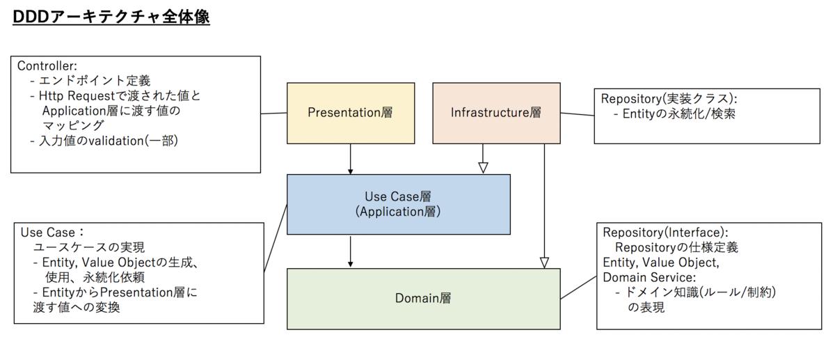 アーキテクチャ オニオン ソースコードで理解するクリーンアーキテクチャ