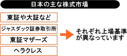 日本の主な株式市場