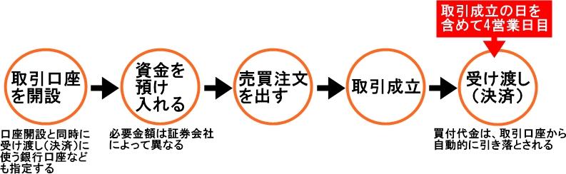 売買代金決済の流れ