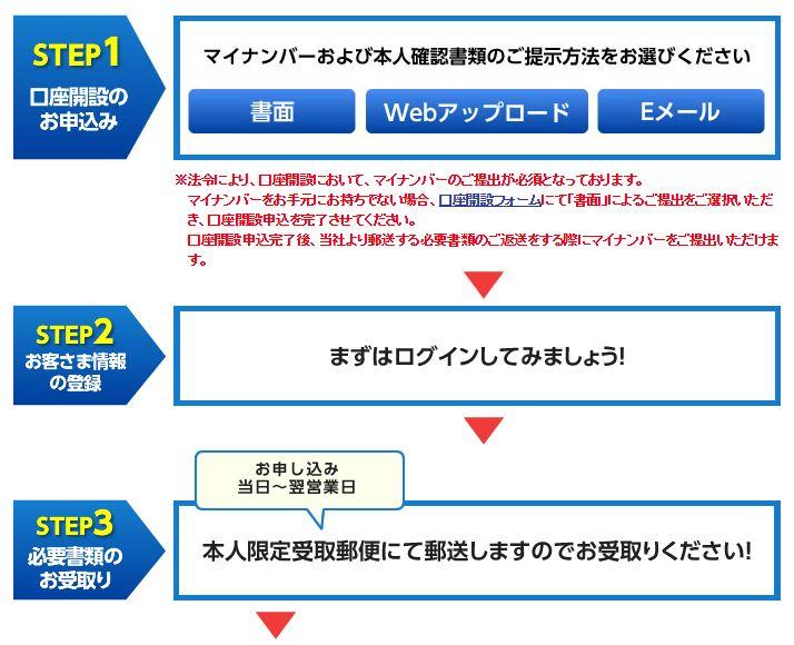 ネット証券の申し込みの流れstep1~step3