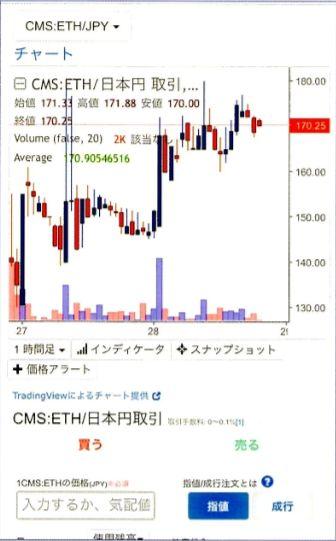 チャートではその日1日に価格がどのように変動したのか、高値と安値などが確認できます。