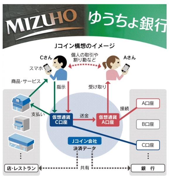 みずほ銀行、ゆうちょ銀行、地銀の連合が発行している仮想通貨『Jコイン』