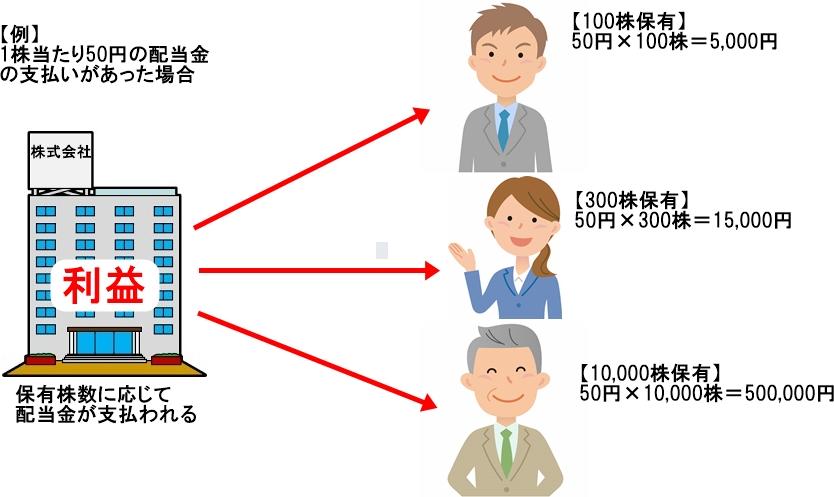 株の配当金の分配イメージ図、保有株数に応じて配当金が支払われる。【例】1株当たり50円の配当金の支払いがあった場合、100株保有なら50円×100株=5,000円の配当金の支払い、300株保有なら50円×300株=15,000円の支払い、10,000株保有なら50円×10,000株=500,000円の配当金の支払いになります。