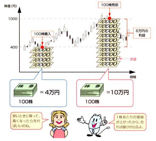 投資家の多くは、株価が安いときに購入して高くなってから売却することで得られる「売却益(キャピタルゲイン、または利ざや)」を目当てに株を購入しています。