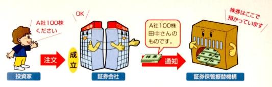 受渡日に決済された株は「ほふり」で保管される