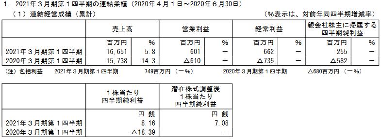 f:id:kabu-baystan98:20210202224125p:plain