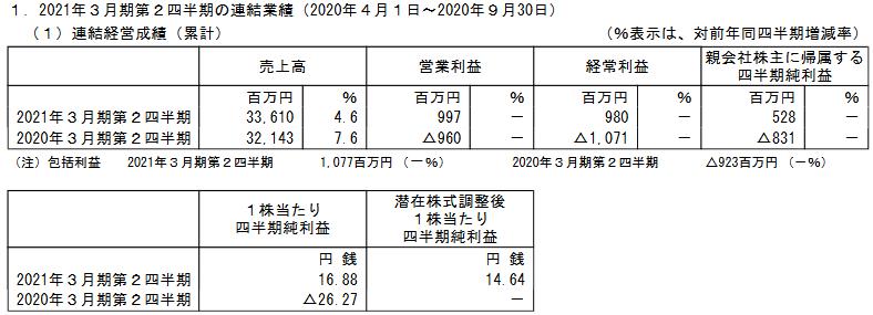 f:id:kabu-baystan98:20210202224935p:plain