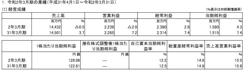 f:id:kabu-baystan98:20210203221349p:plain