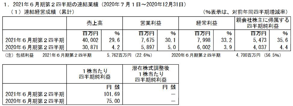 f:id:kabu-baystan98:20210213162301p:plain