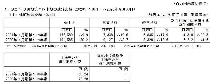 f:id:kabu-baystan98:20210418131600p:plain