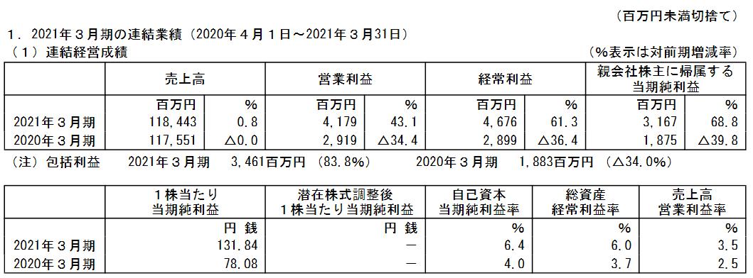 f:id:kabu-baystan98:20210429233858p:plain
