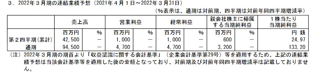 f:id:kabu-baystan98:20210430000520p:plain