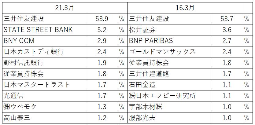 f:id:kabu-baystan98:20210821174708p:plain