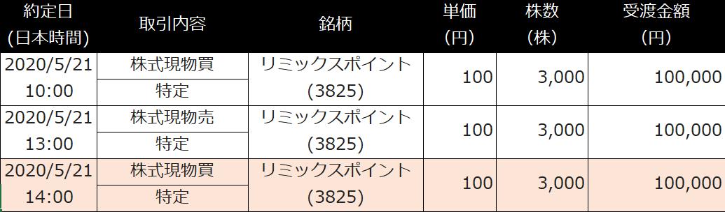 f:id:kabu_ohimesama:20200521045946p:plain