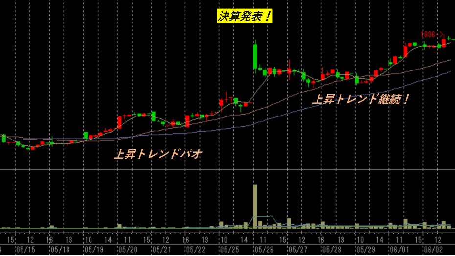 f:id:kabu_ohimesama:20200602183203p:plain