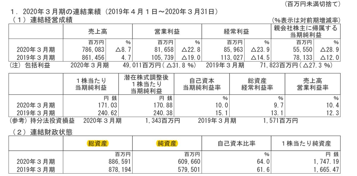 f:id:kabu_ohimesama:20200604015609p:plain