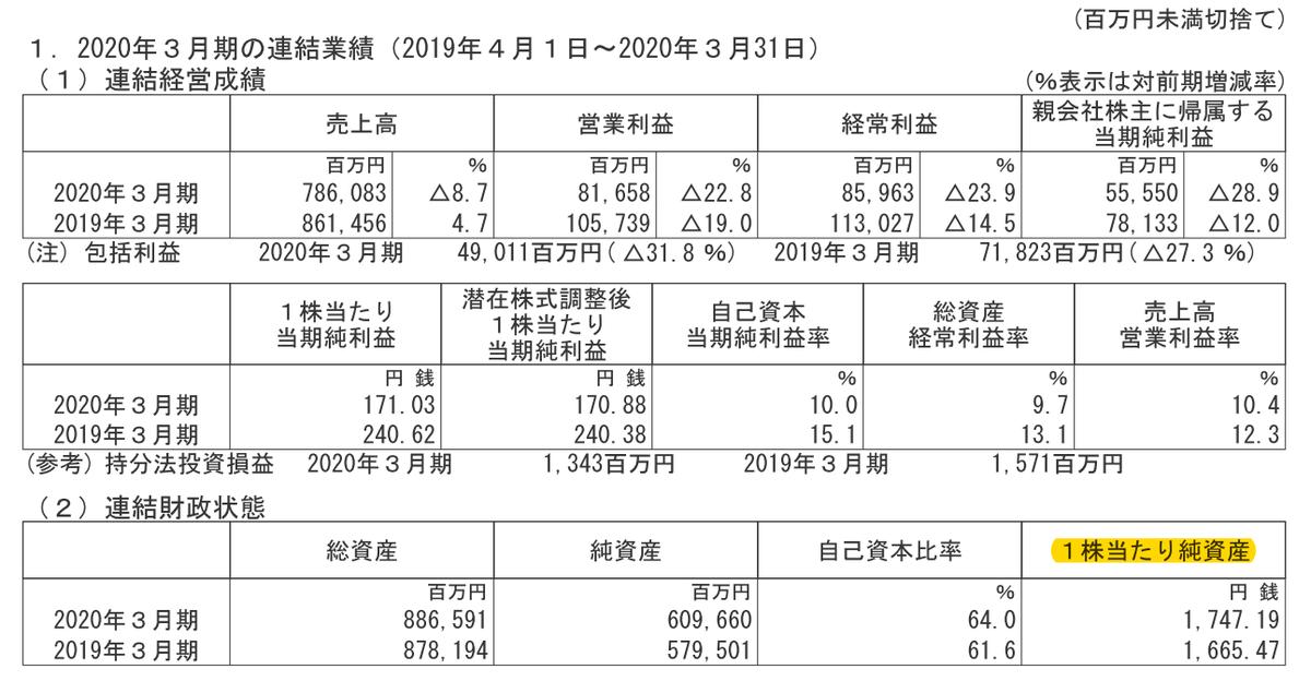 f:id:kabu_ohimesama:20200604020222p:plain