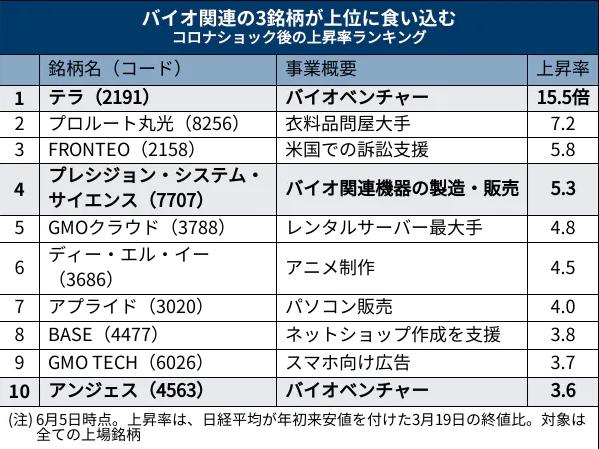 f:id:kabu_ohimesama:20200606144808p:plain