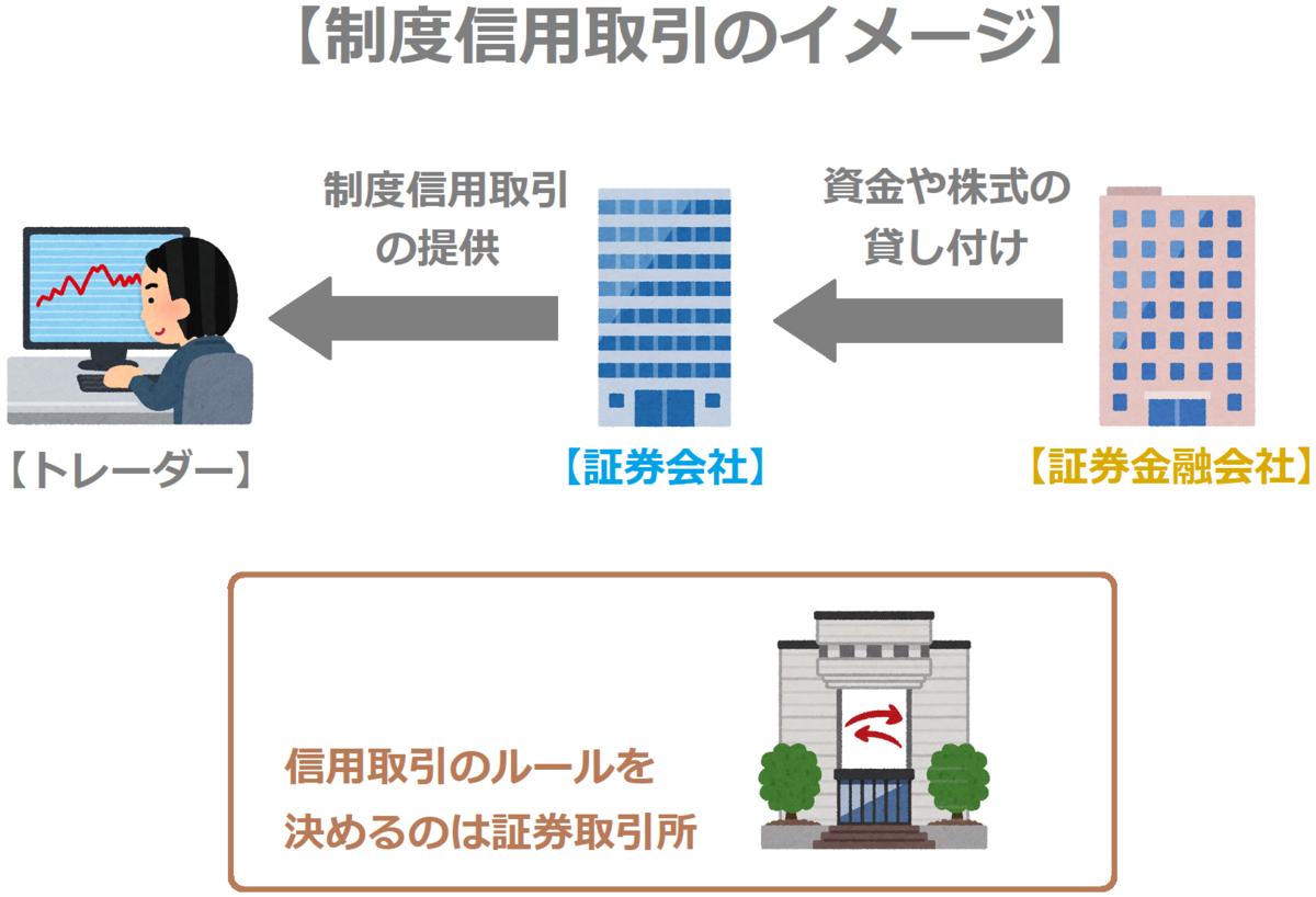 f:id:kabu_ohimesama:20200703030545p:plain