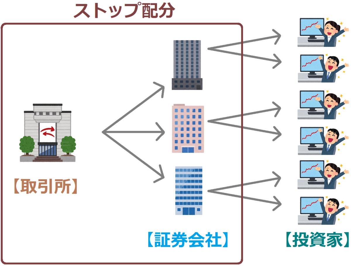 f:id:kabu_ohimesama:20200707012000p:plain
