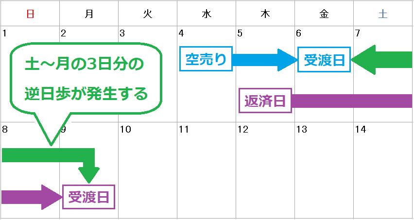 f:id:kabu_ohimesama:20200713031900p:plain