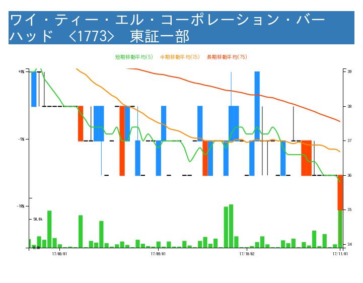 f:id:kabuchan-radar:20171101163244j:image