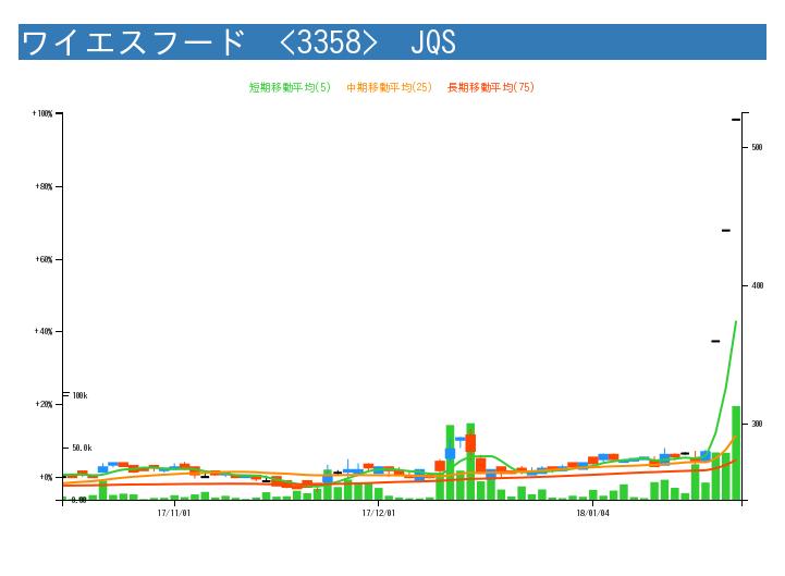 f:id:kabuchan-radar:20180125164715j:image
