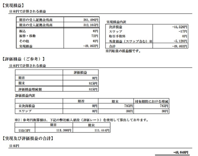 2017年4月のFXにおける期間損益報告書