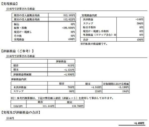 2017年5月の期間損益報告書(短期トレード用口座)