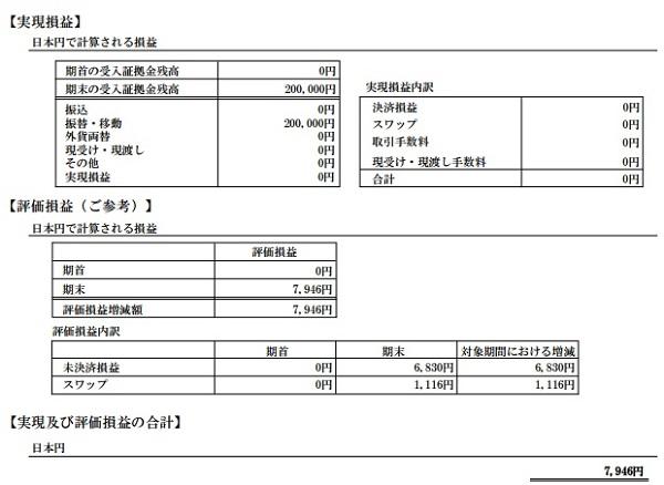 2017年5月の期間損益報告書(長期投資用の口座)