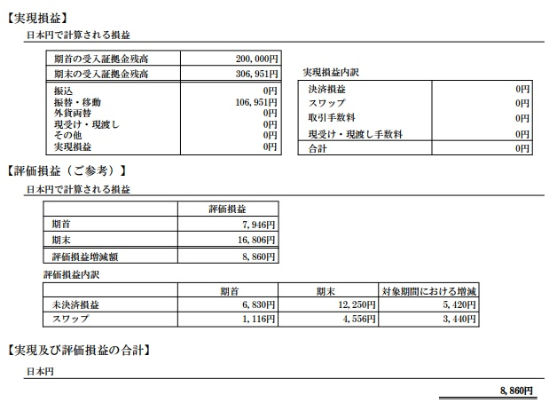 2017年6月の長期投資の期間損益報告書