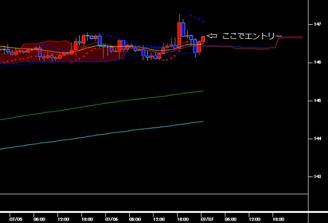 移動平均線が支持線となって反発するポンド円の1時間足チャート