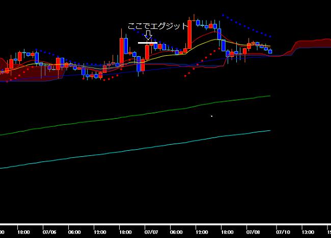 予想通り高値付近まで上昇するポンド円の1時間足チャート