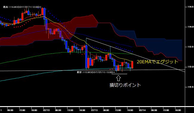 予想通りに320EMAに支持されて反発するドル円の1時間足チャート
