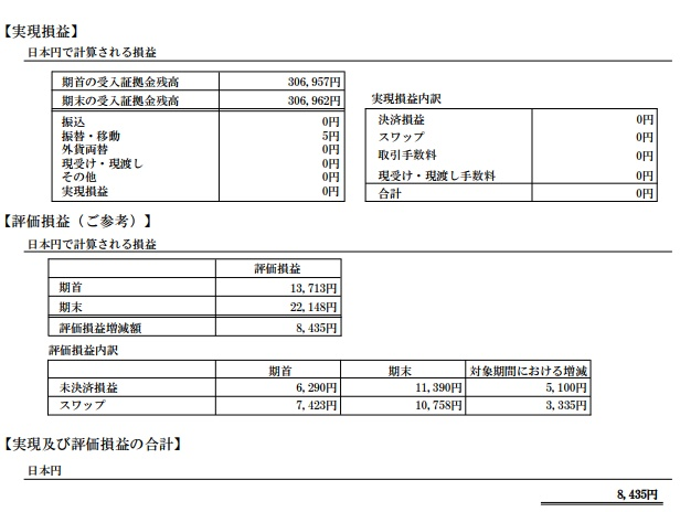 2017年8月の期間損益報告書