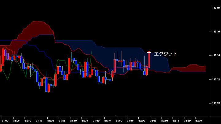 一目均衡表を表示させたドル円の1分足チャート(エグジット時)