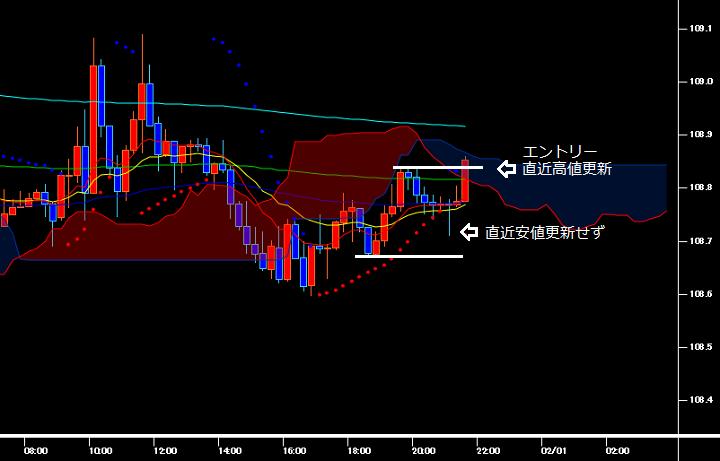 安値を更新せず高値を更新したドル円の15分足チャート