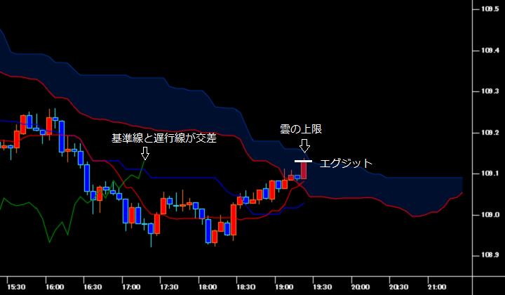一目均衡表を表示させたドル円の5分足チャート(エグジット時)