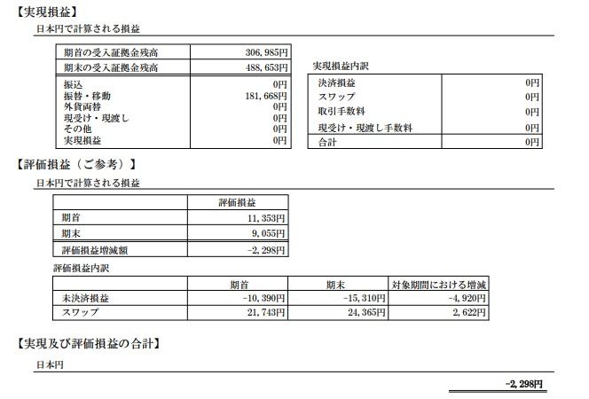 FXの期間損益報告書(2018年1月)