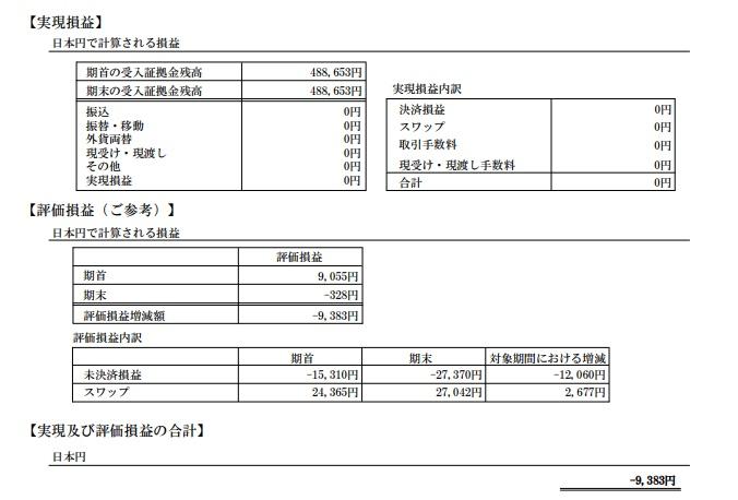 2018年2月のFXの期間損益報告書